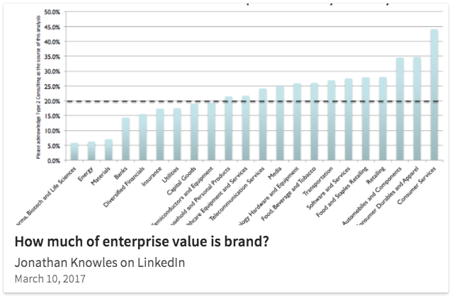 Type 2 Consulting - LinkedIn Post - Enterprise Values Post