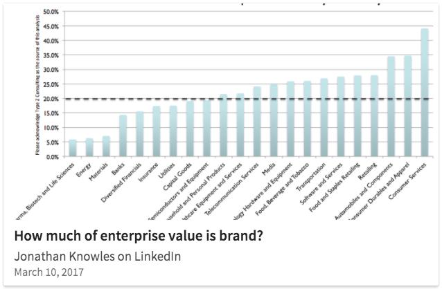 Type 2 Consulting - LinkedIn Post - Enterprise Values Post